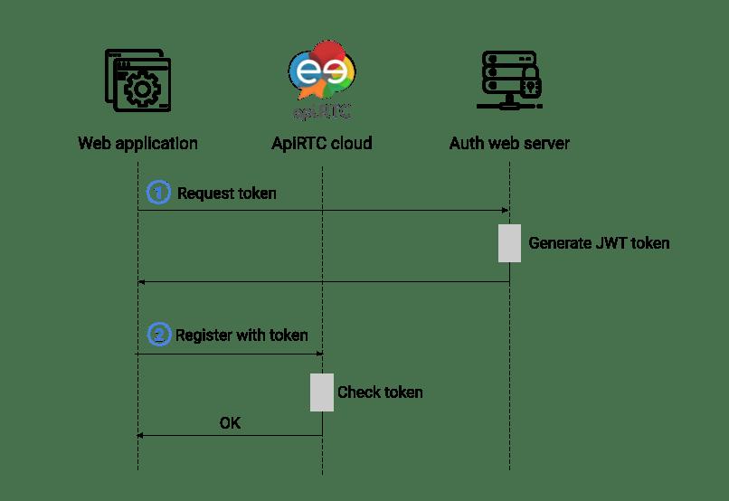 ApiRTC JWT token authentification