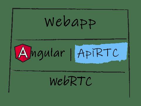 Angular ApiRTC