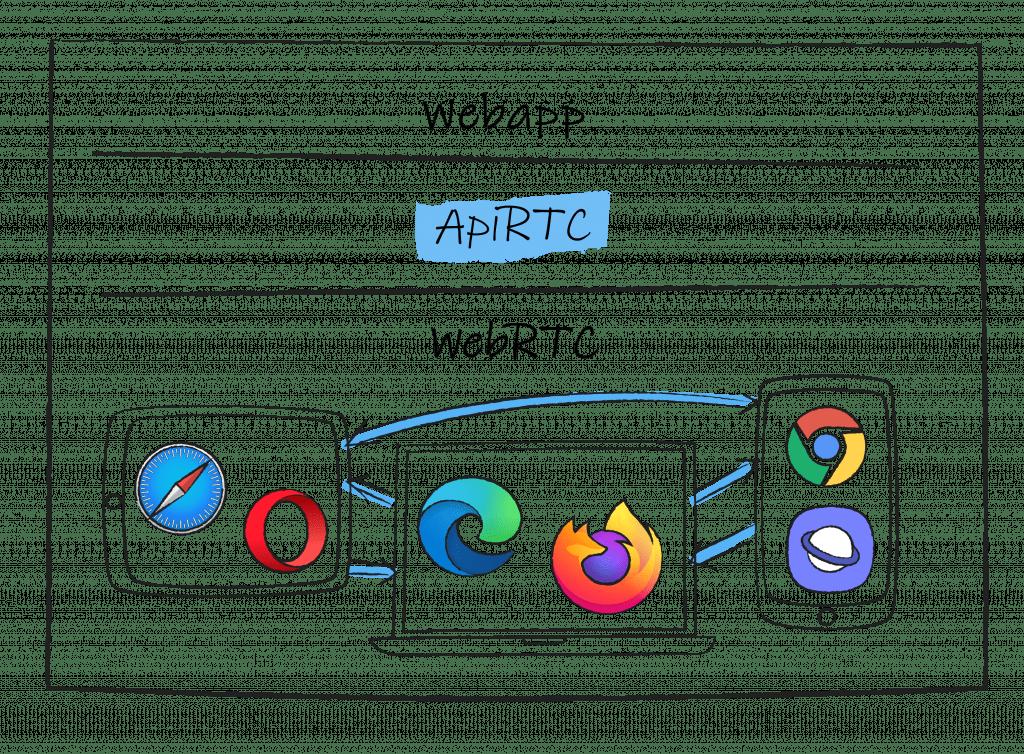 Interoperability ApiRTC
