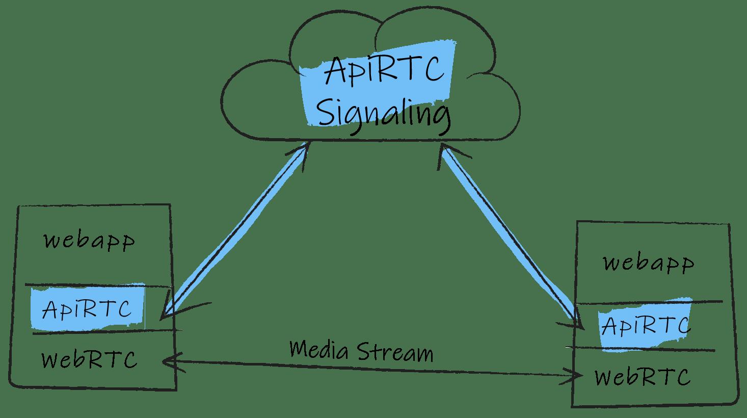 signalisation ApiRTC