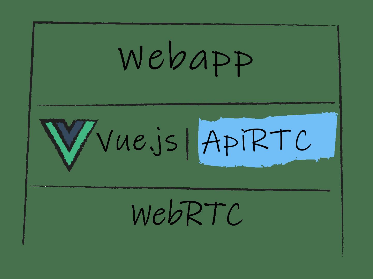 ApiRTC WebRTC VueJS